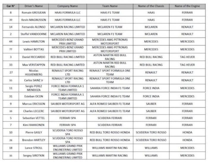 entry list f1 2018