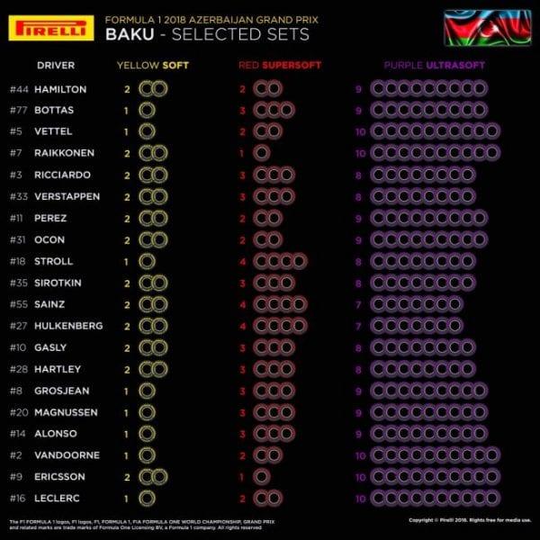 Elección neumáticos Pirelli GP Azerbaiyán
